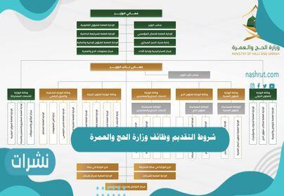 شروط التقديم وظائف وزارة الحج والعمرة
