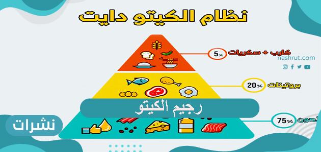 رجيم الكيتو كل ما تود معرفته عن هذا النظام الغذائي وأهم الأغذية المسموحة والممنوعة فيه