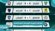 جدول ترتيب الدوري بعد نتائج مباريات الدوري السعودي